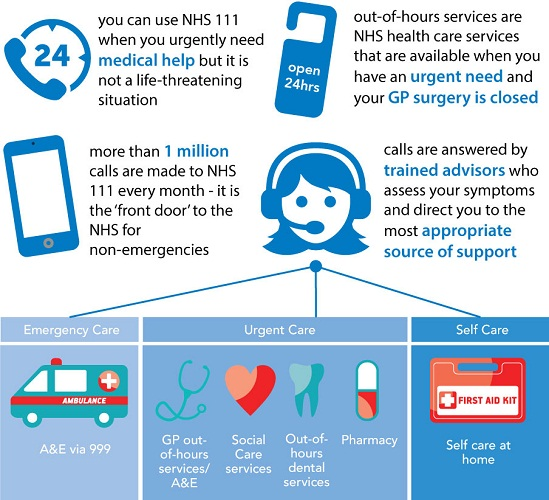 NHS111 Infographic